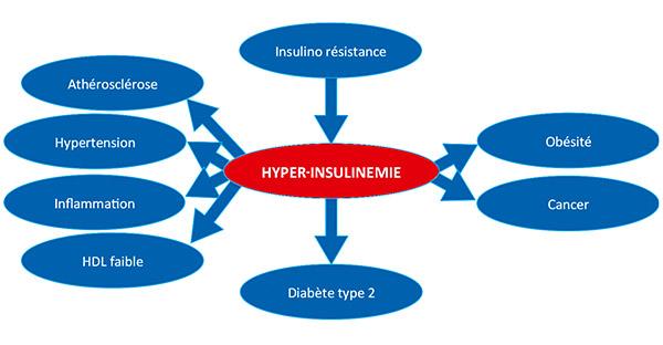 pp_masante_20_diabete_insuinemie_graph